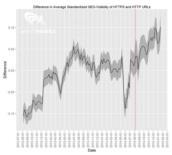 HTTPS-SSL-Verschlüsselung - Searchmetrics SEO-Analyse Google-Ranking