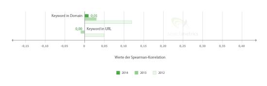 Keyword-Faktoren 2012-2014