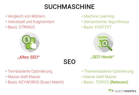 Evolution SEO und Suchmaschinen