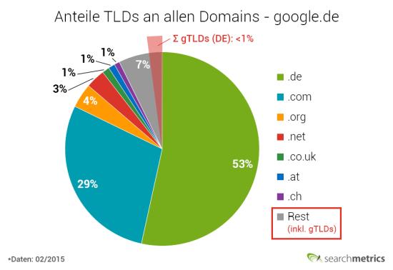 TLD-Anteile - google.de