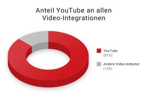 Universal Search - Video-Marktanteil YouTube