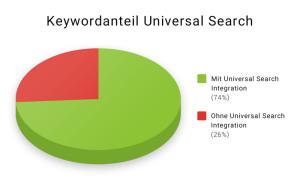 Keyword-Anteil mit Universal-Search-Integration