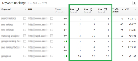Organic Keyword Rankings - Searchmetrics Suite Projektbereich