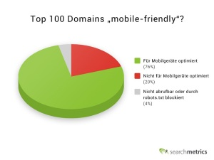 "Top 100 Domains ""für Mobilegeräte optimiert""?"