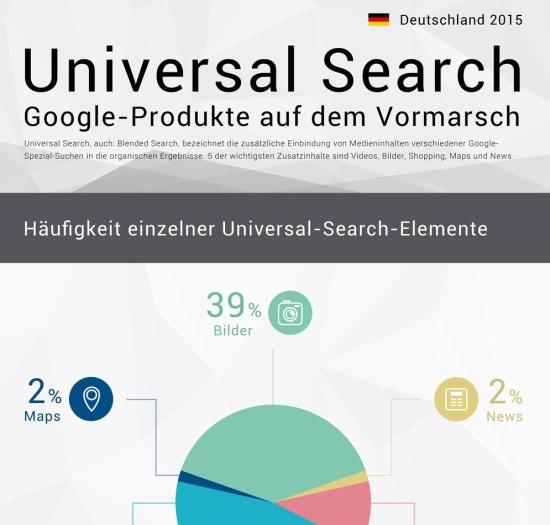 Infografik Universal Search 2015 - Ausschnitt