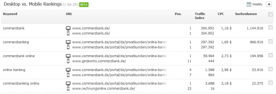 Mobile Research Rankings - commerzbank.de