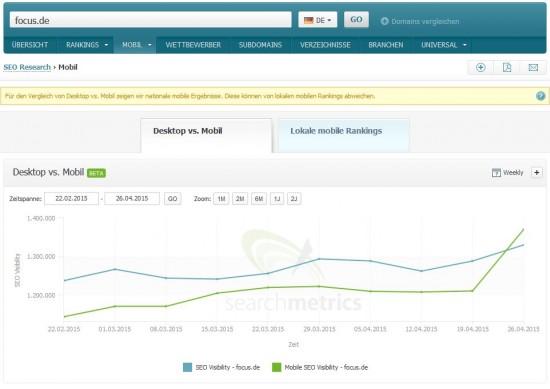focus.de Mobile Visibility - Searchmetrics Suite