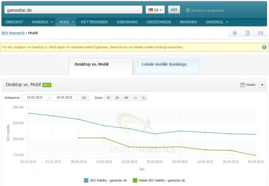Searchmetrics Suite - SEO vs Mobile SEO Visibility - gamestar.de