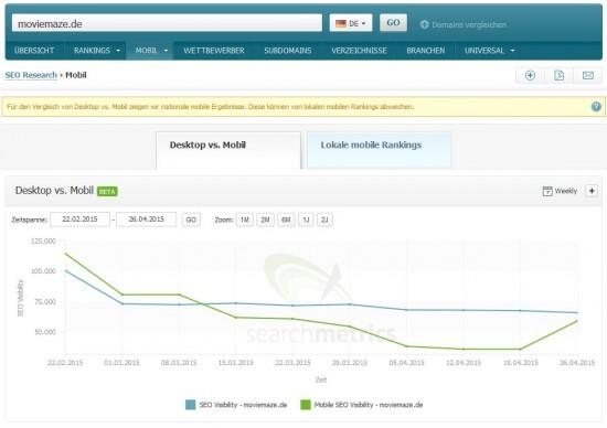 moviemaze.de Mobile Visibility - Searchmetrics Suite