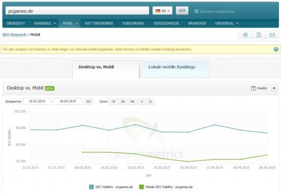 Searchmetrics Suite - SEO vs Mobile SEO Visibility - pcgames.de