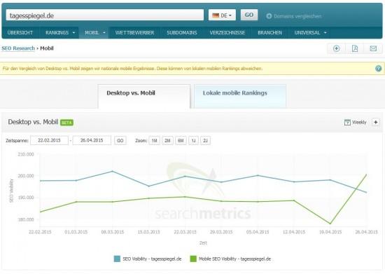 tagesspiegel.de Mobile Visibility - Searchmetrics Suite