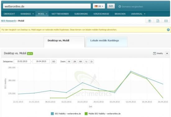 SEO vs Mobiile SEO Visibility wetteronline.de