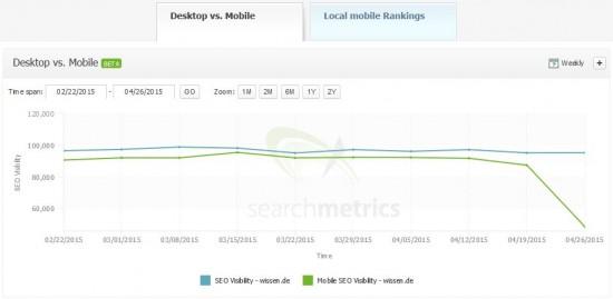 wissen.de mobile seo