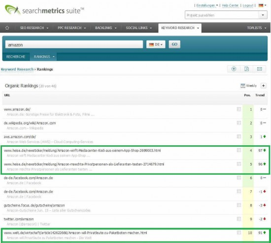 Keyword Amazon: Research-Bereich in Searchmetrics Suite