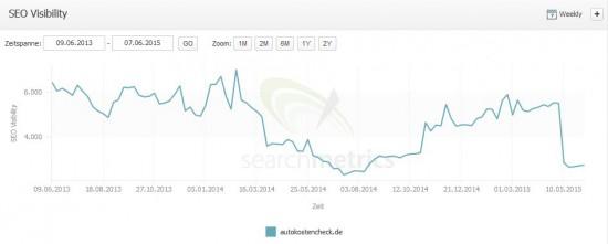 SEO Visibility autokostencheck.de