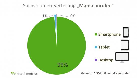 Suchvolumen: Mama anrufen - Keyword Geräteverteilung