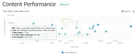 Content Performance - nike.com - Potential