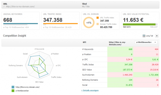 Screen - Searchmetrics Content Performance