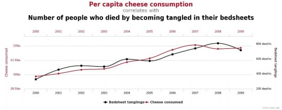 Cheese consumption vs. Bedsheet
