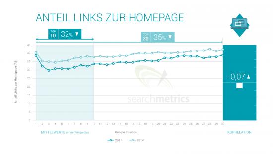 Ranking-Faktor-Chart: Anteil Links zur Homepage