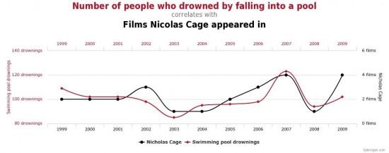 Drowned in Pool vs. Nicolas Cage