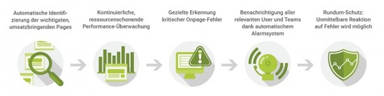 Visibility Guard Funktionen - Searchmetrics
