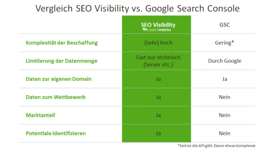 SEO Visibility vs GSC - Vergleich