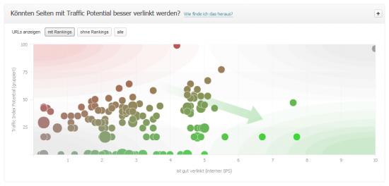 Link Optimization - Internal Links Traffic Index Potenzial