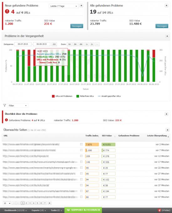 Searchmetrics Visibility Guard - Überblicksseite