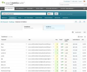 Keyword-Ranking wetterverband.de - Ausschnitt