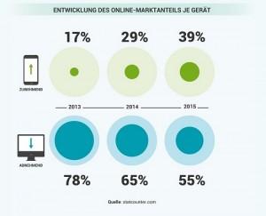 Device Marktanteil Maobile-Desktop: weltweit