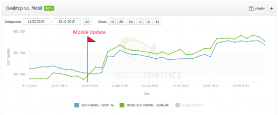 Searchmetrics Suite - SEO vs Mobile SEO Visibility - berlin.de