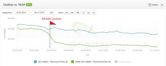 Searchmetrics Suite - SEO vs Mobile SEO Visibility - finanznachrichten.de