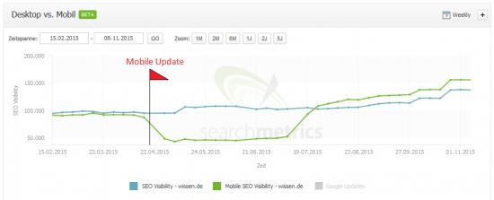 Searchmetrics Suite - SEO vs Mobile SEO Visibility - wissen.de
