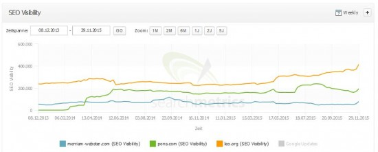 SEO Visibility leo.org vs. pons.com vs. merriam-webster.com