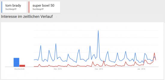 Google Trends zu Tom Brady und dem Super Bowl