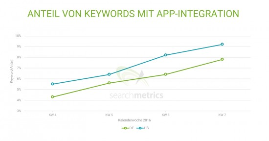 Mobile App Rankings: Keyword-Share mit App-Integrationen