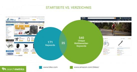 Competitive Keyword Discovery: Startseite vs. Verzeichnis