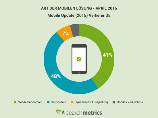 Heutige Art der mobilen Lösung der damaligen Mobile Update Verlierer