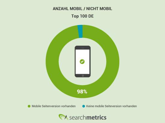 Anzahl mobil vs nicht mobil der Top 100 nach SEO Visibility - Stand: Mai 2016