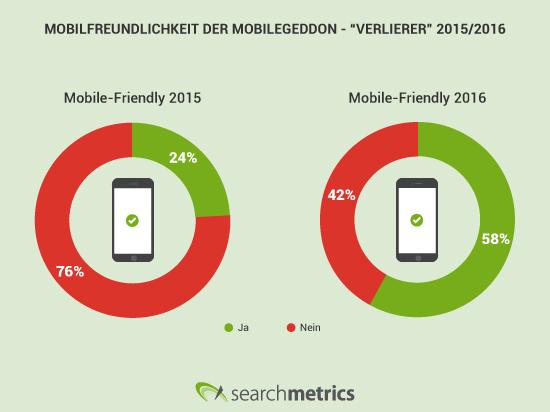 Mobilfreundlichkeit der Mobilegeddon-Verlierer Anteil
