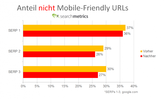 Searchmetrics Google Mobile Update - Anteil nicht mobile-friendly