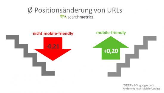 Searchmetrics Google Mobile Update- Positionsaenderung mobile-friendly