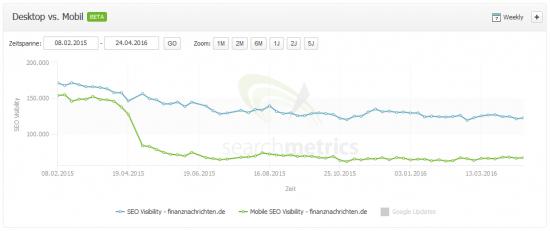 SEO und Mobile Visibility: finanznachrichten.de