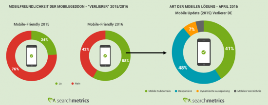 Mobilfreundichkeit der Mobilegeddon-Verlierer heute