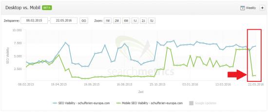 Searchmetrics Suite: schulferien-europa.com - Desktop vs. Mobile Visibility