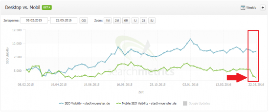 Searchmetrics Suite: stadt-muenster.de - Desktop vs. Mobile Visibility