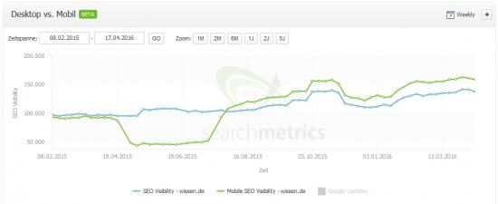 SEO und Mobile Visibility.:wissen.de