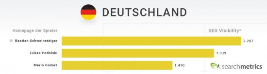 Searchmetrics Online-EM2016: SEO Visibility der Internetseiten deutscher Spieler