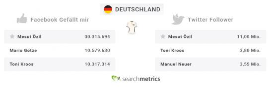 Searchmetrics Online-EM2016: Soziale Netzwerkprofile deutscher Spieler